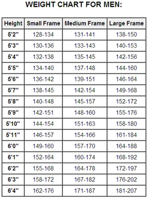 ideal weight chart with height and weight sports healthy weight chart for men fitness health