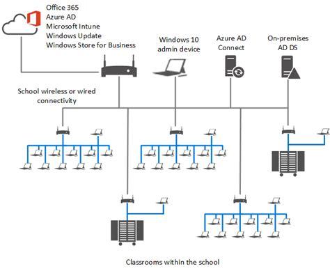 Deploy Windows 10 Image