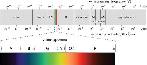 whats included in 96u pics photos color light spectrum spectrophotometry