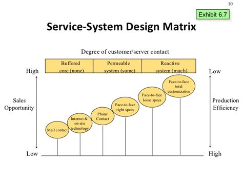 service matrix template product design and process selection services