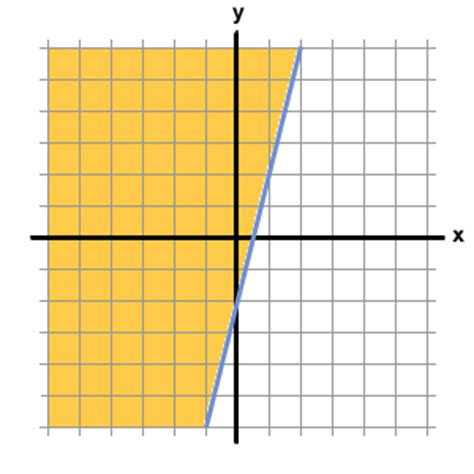 y 4x 2 table graph y 4x 3 pictures to pin on pinsdaddy