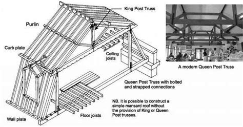 mansard roof frame   ????? ? Google   mansard roof details