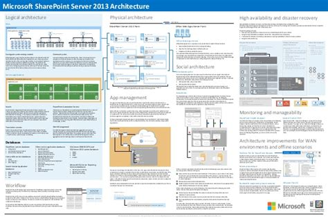 sharepoint logical architecture diagram sharepoint 2013 architecture overview