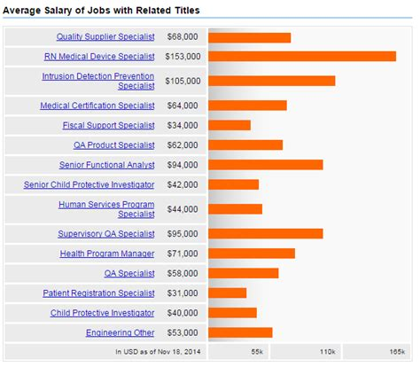information technology wages health information technology salary applecool info