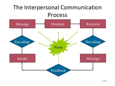 interpersonal communication process diagram interpersonal communication process pictures to pin on