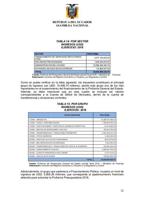 analisis sectorial de caf pro ecuador 2016 informe proforma presupuestaria 2016 final
