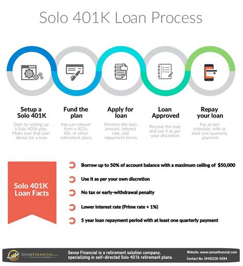 401k loan house solo 401 k loan what could go wrong without proper knowledge