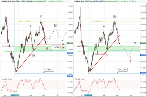 pattern of gold price gold prices find support will the down trend continue