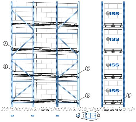 Flow Rack Systems by Iss Pallet Flow Rack