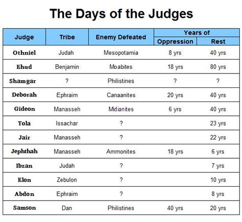 the book of judges pictures jesus as our ultimate book of judges bible study bible study worksheets