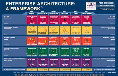 zachman framework template er studio xe a podnikov 225 architektura
