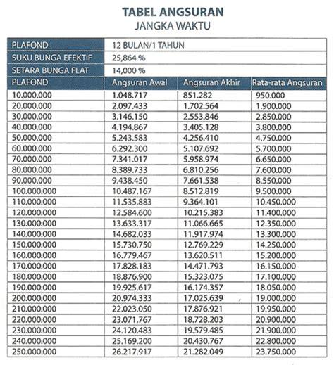pinjaman bank jateng tabel pinjaman bank bri terbaru 28 tabel angsuran pinjaman