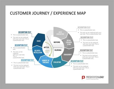 powerpoint templates for journey customer journey experience map customer care