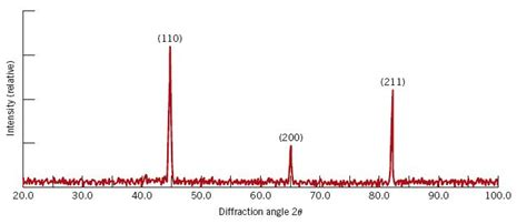 xrd diffraction pattern solved shows an x ray diffraction pattern for a iron take