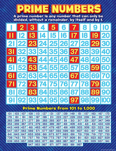 printable prime numbers chart prime numbers chart tcr7732 teacher created resources