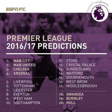 epl table man city espn fc s predicted premier league table and writers picks