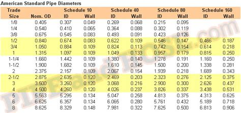 Standard Copper Plumbing Pipe Sizes by American Pipe Standard Sizes Per Schedule Sizes