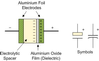 electrolytic capacitor symbol polarity types of capacitor and their construction