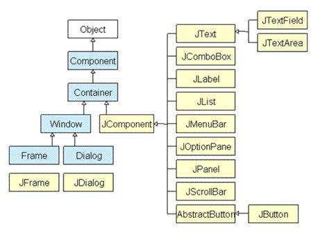 introduction to java swing swing framework in core java core java tutorial