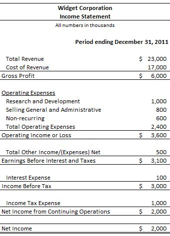 income statement introduction accounting