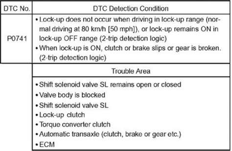 P0741 Toyota Corolla 2005 2004 Toyota Matrix Code P0741 Transmission Problem 2004