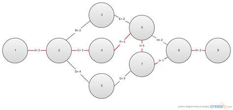 aoa diagram creator aoa network diagram pert chart creately
