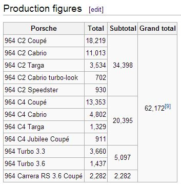 porsche 930 production numbers rhd 964 production numbers rennlist discussion forums