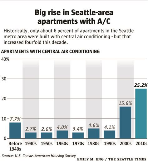 Apartments In Seattle With Air Conditioning Seattle Renters Get More Air Conditioning As Landlords