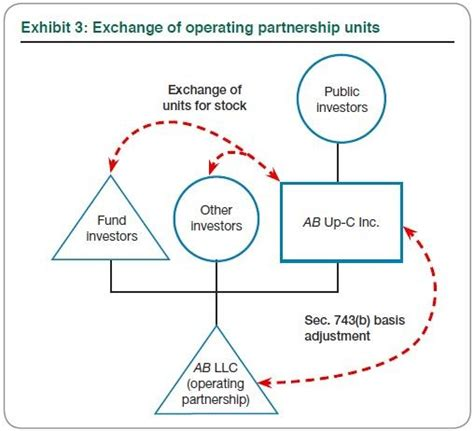 section 754 step up an alternate route to an ipo the up c partnership