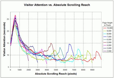 visitor pattern vs a beginner s guide to successful conversion