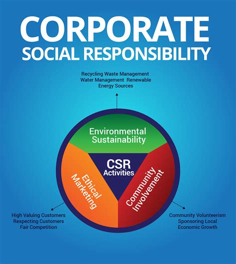 corporate responsibility csr infographics that will change how you do business