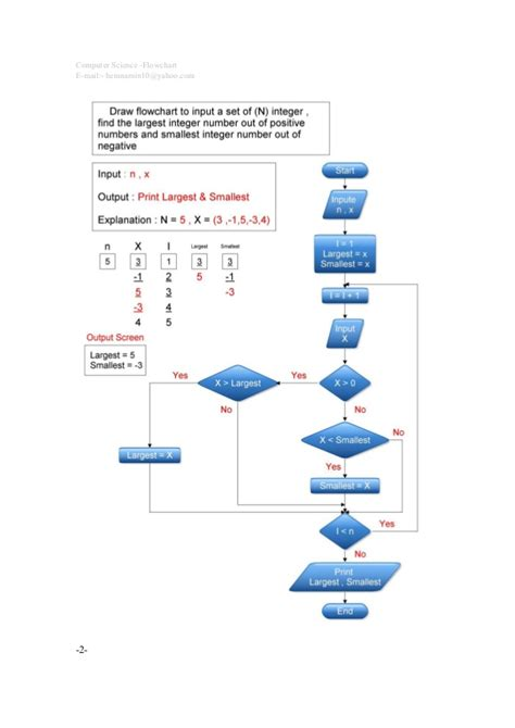 c language flowchart c programming flowchart home work t hemn