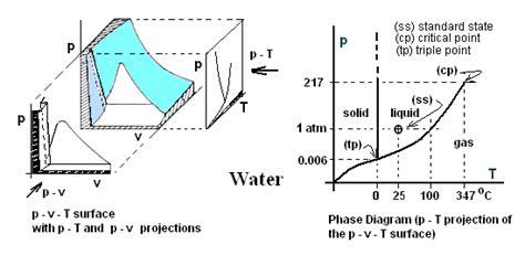 pvt phase diagram pvt phase diagram repair wiring scheme