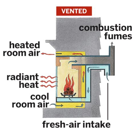 Does A Gas Fireplace Need To Be Vented by To Vent Or Not All About Gas Fireplaces This House