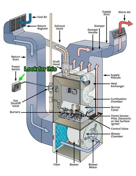 furnace diagram 4 silly reasons a furnace in won t turn on