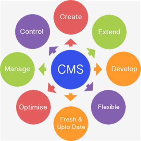 mobile content management system open source social media content management systems