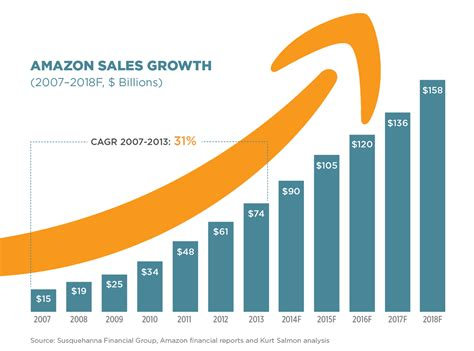 amazon now contributes at least 40 of total us e commerce sales elite ecommerce
