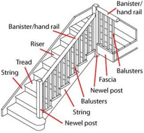 Parts Of A Banister what the house what is a banister new braunfels realtor