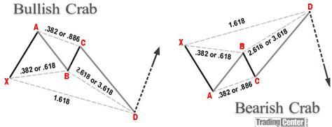 crab pattern trading harmonic price patterns trading center