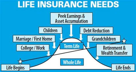 how much insurance do i need on my house how much life insurance do i need
