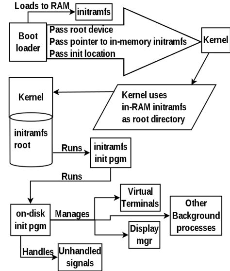 linux draw diagrams linux boot process flowchart flowchart in word