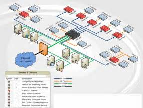 network diagrams highly rated by it pros techrepublic the server closet must die linkedin