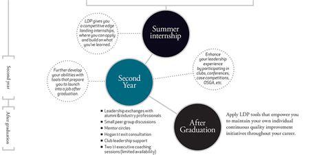 Best Mba Leadership Development Program Internships by Year One Vanderbilt Business School
