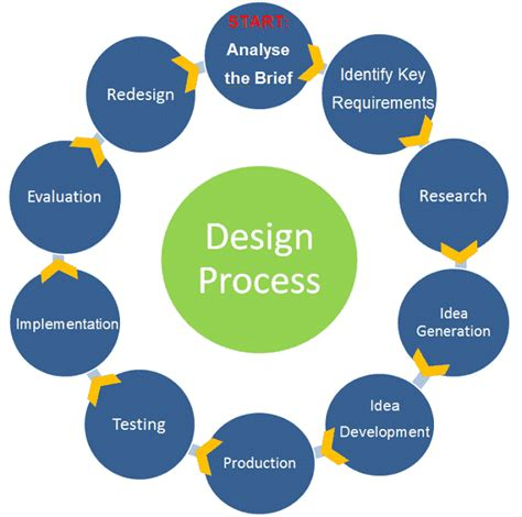 design brief steps the design process onlinedesignteacher
