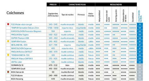 cuales los colchones de mejor calidad ranking de los mejores colchones seg 250 n la ocu el de