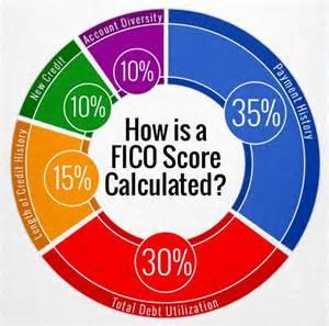 Transunion Credit Score Formula Your Fico Score Covenant Trust Company