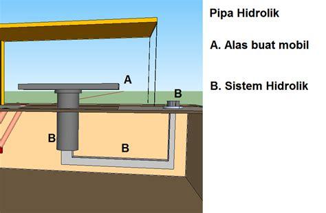 Mesin Cuci Hidrolik Mobil sistem pompa hidrolik mesin cuci mobil far is note