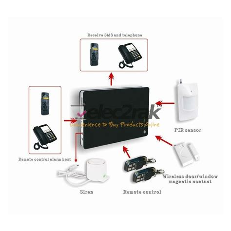 smart home security wireless sms gsm aalrm systems support