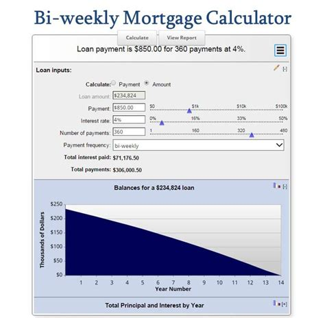 bi weekly mortgage calculator how much will you save
