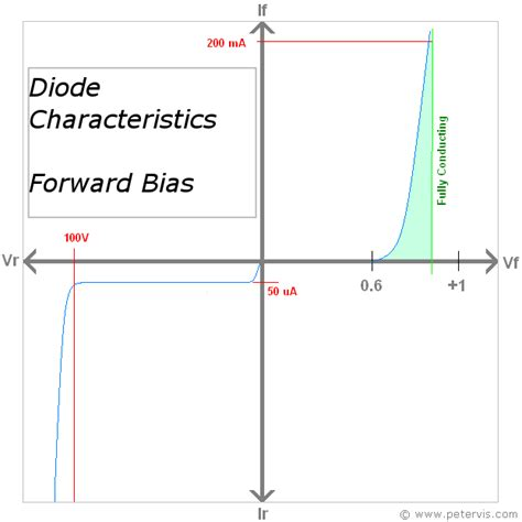 which diode is forward biased the voltage across it diode characteristic curve